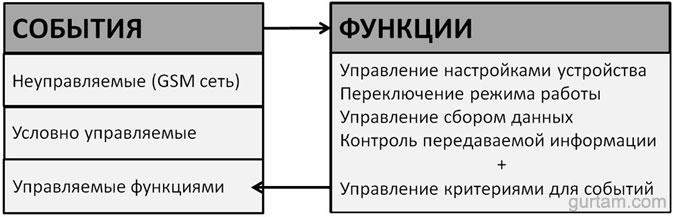 """Логическая связь """"Событий"""" и """"Функций"""" в BCE FM Blue"""