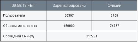 Количество пользователей и подключенных объектов спутникового мониторинга от 14.02.2013