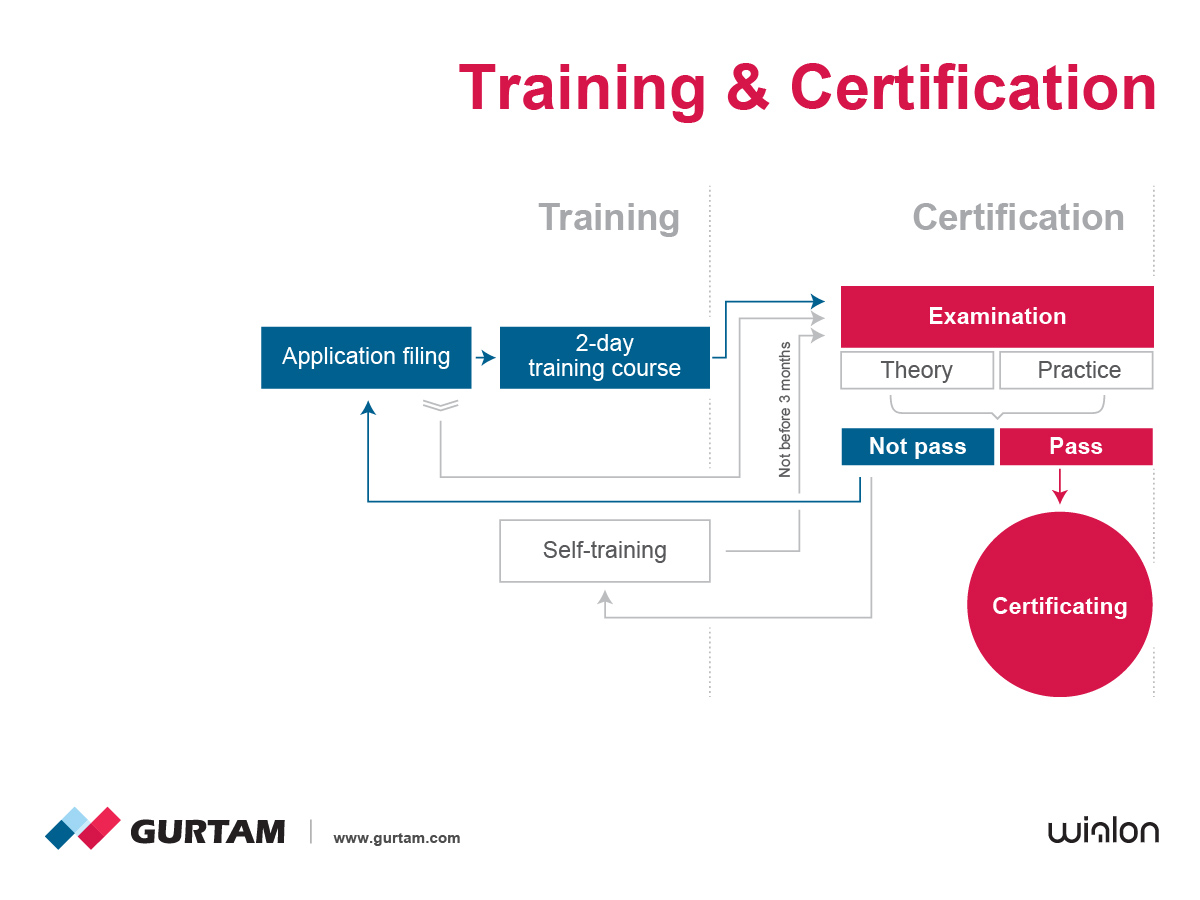 Wialon training and certification program