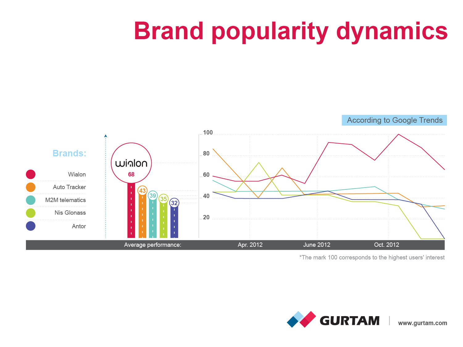 Brand popularyty dynamics according to Google Trends