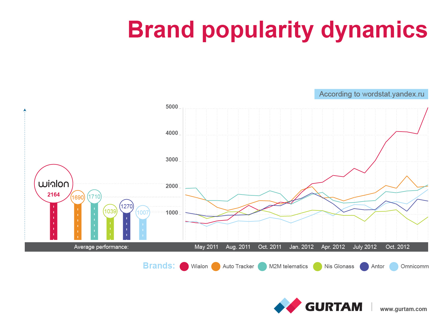 Brand popularyty dynamics according to wordstat.yandex.ru
