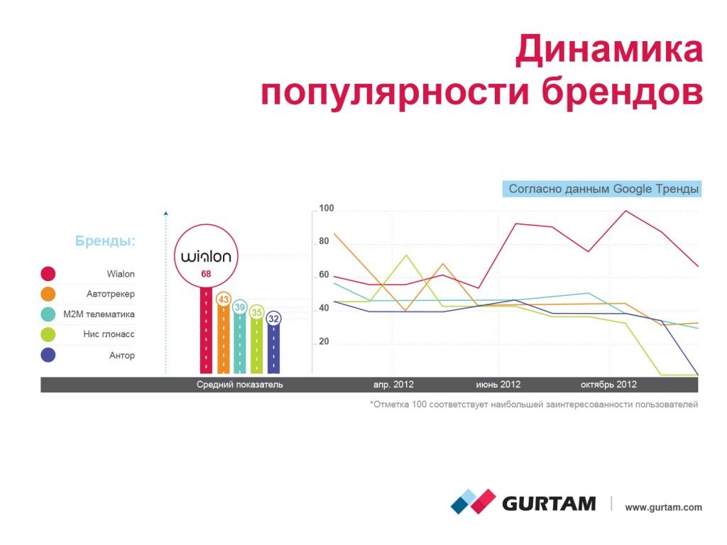 Динамика популярности брендов согласно статистике Google.Тренд.