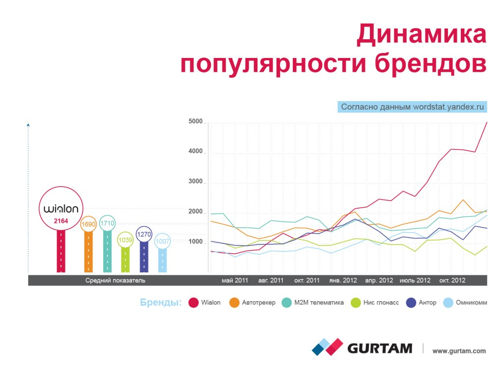 Динамика популярности брендов согласно статистике Яндекс