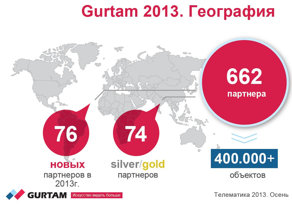 Теперь у Gurtam более 600 партнеров и более полумиллиона подключенных к WDC объектов
