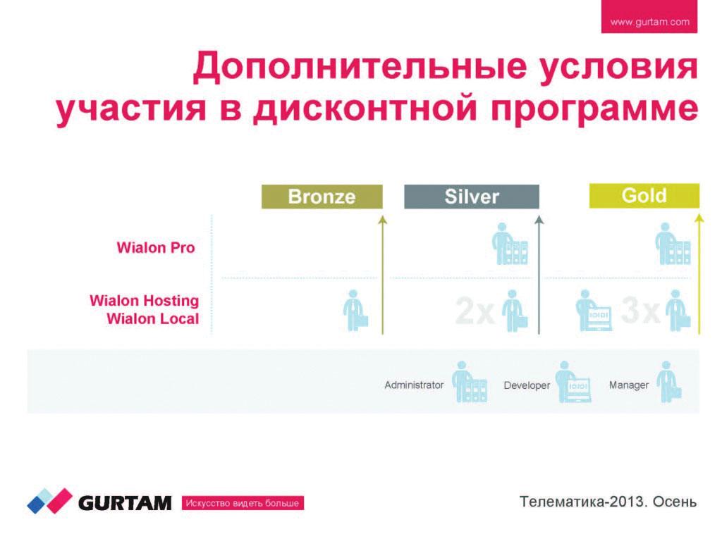 Сертификация Wialon