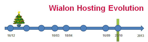 Wialon Hosting updates policy