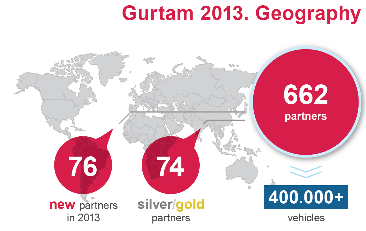 Gurtam reached the mark of more than 600 partners!