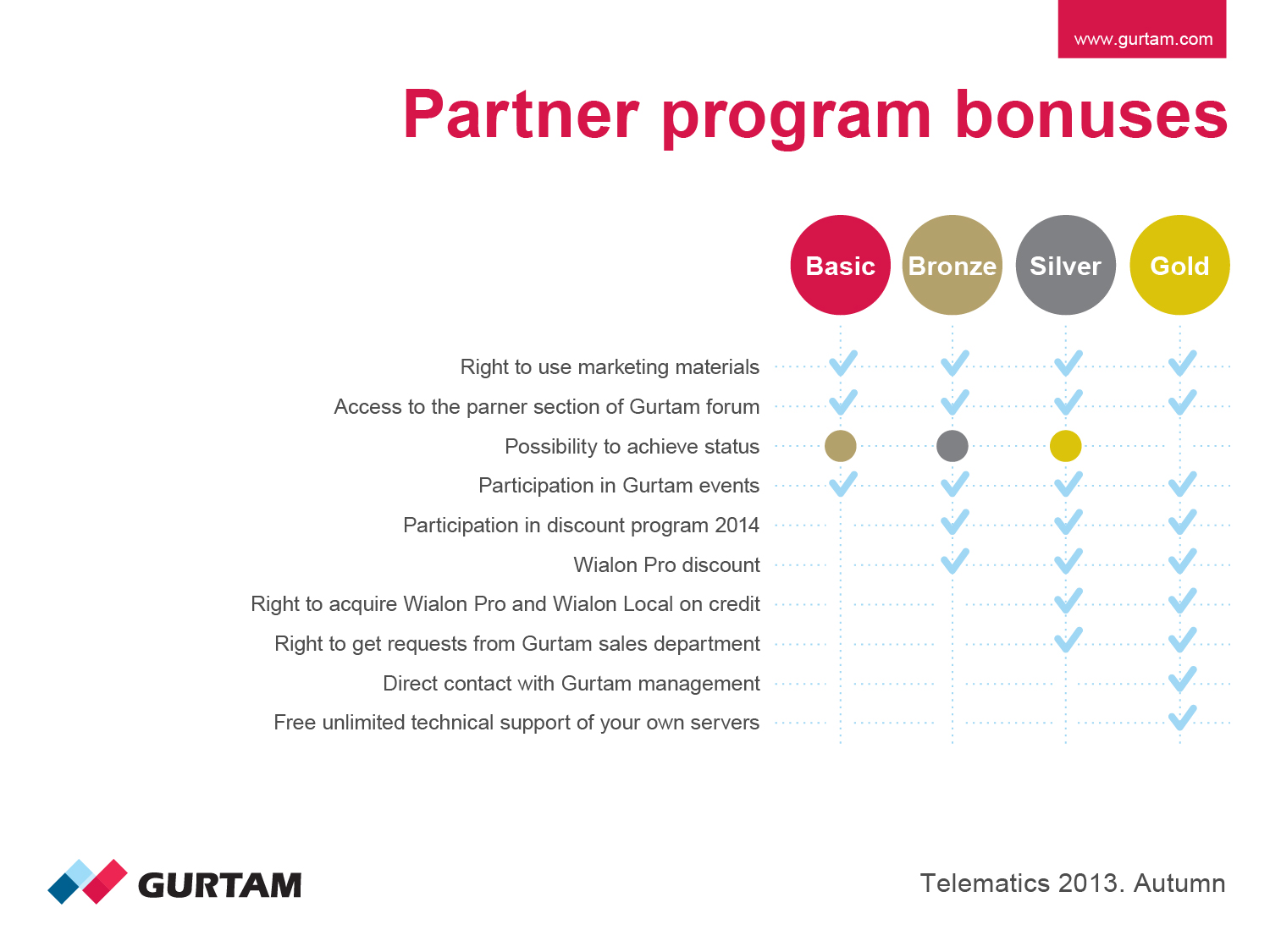 Partner program bonuses in 2014