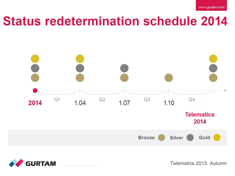 Status redetermination schedule