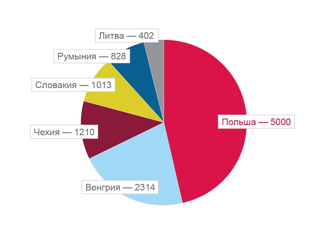 Клиенты TimoCom в Восточной Европе