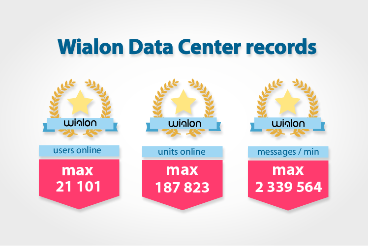 WDC records