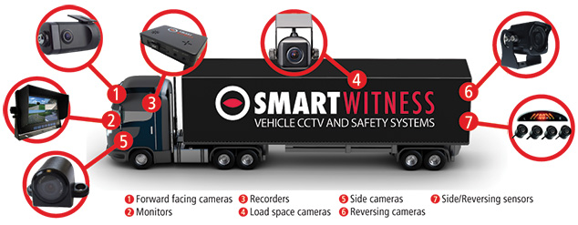 SmartWitness Solutions