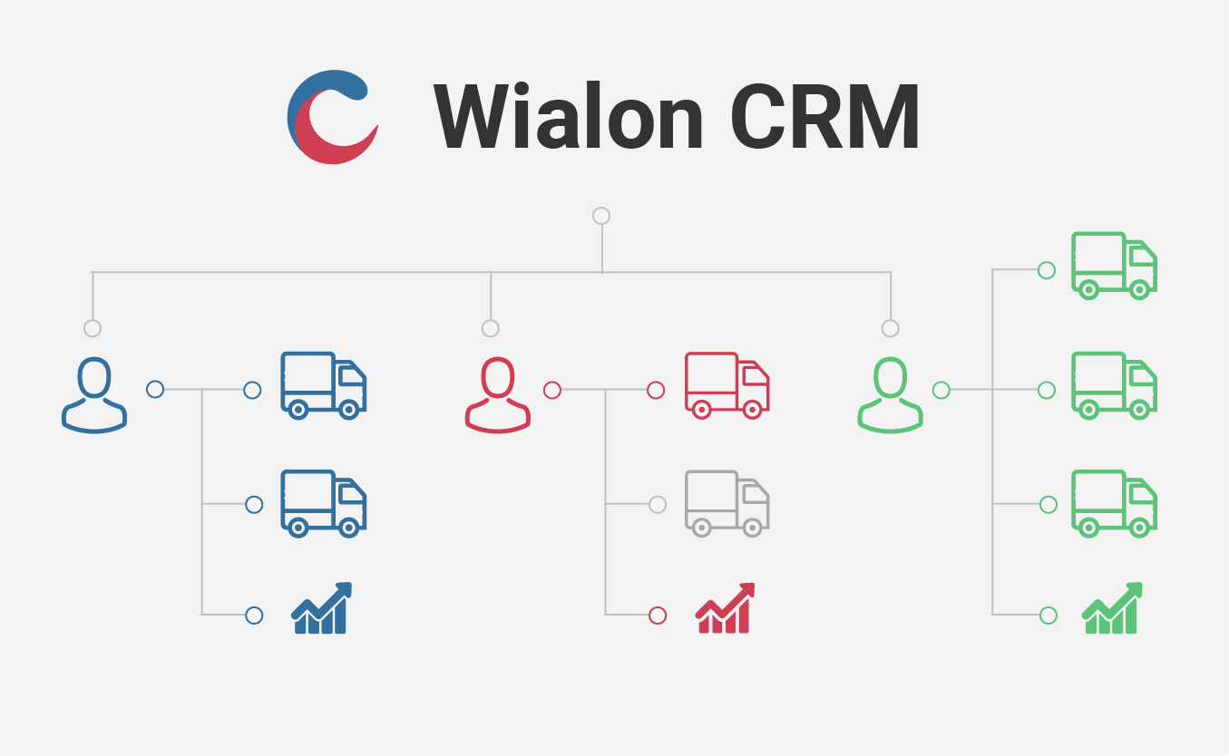 CRM picture